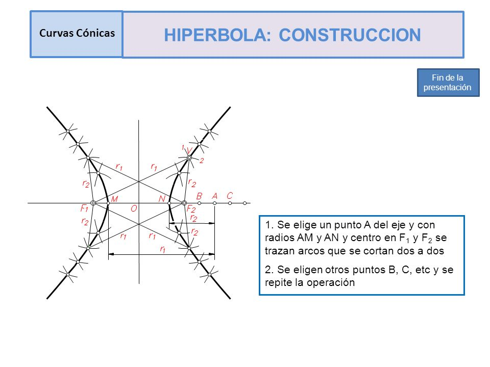 HIPERBOLA: CONSTRUCCION