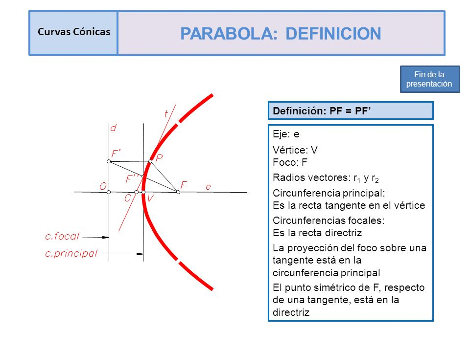 PARABOLA: DEFINICION Curvas Cónicas Definición: PF = PF' Eje: e
