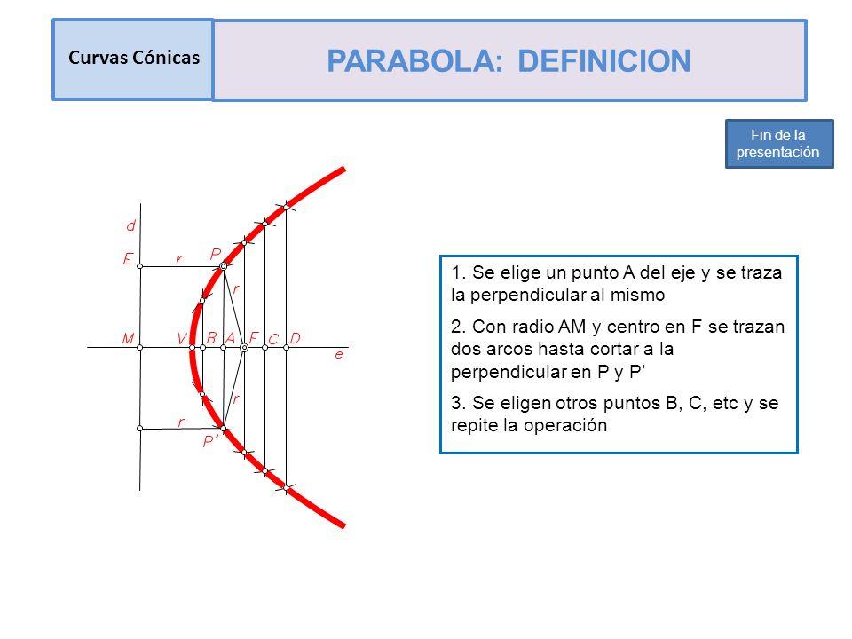 PARABOLA: DEFINICION Curvas Cónicas