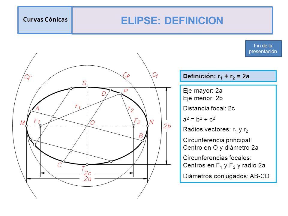 ELIPSE: DEFINICION Curvas Cónicas Definición: r1 + r2 = 2a