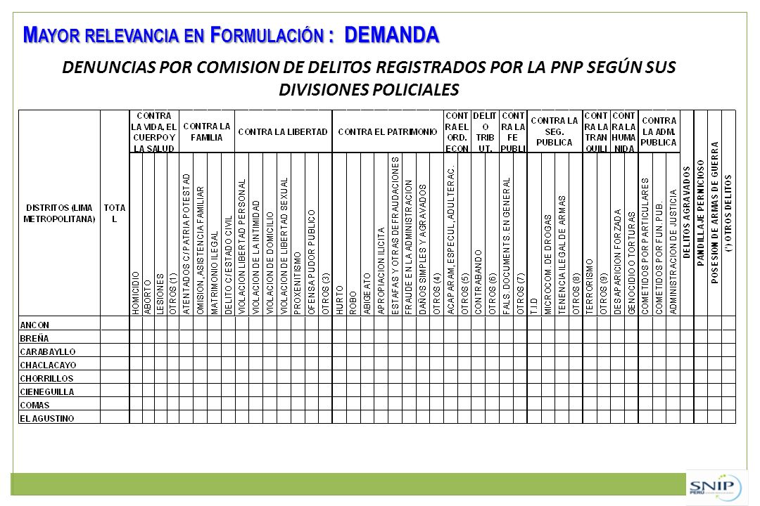 Mayor relevancia en Formulación : DEMANDA