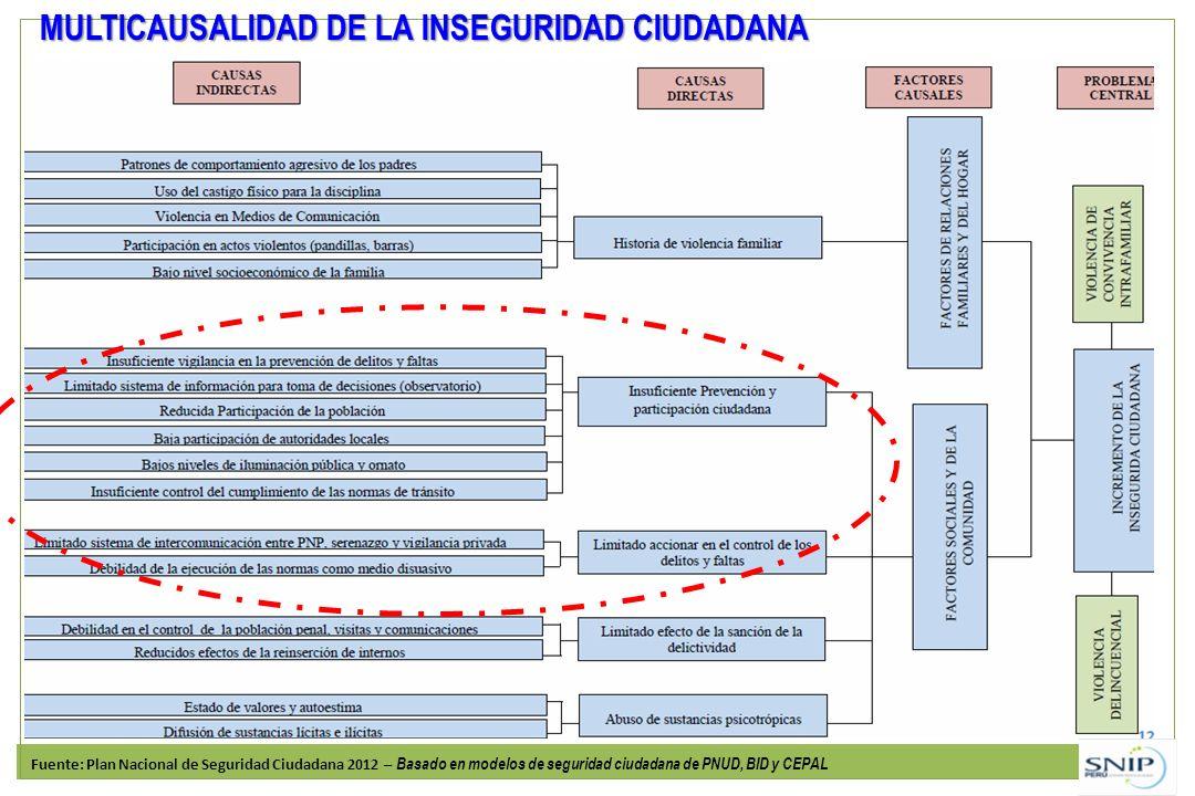 MULTICAUSALIDAD DE LA INSEGURIDAD CIUDADANA