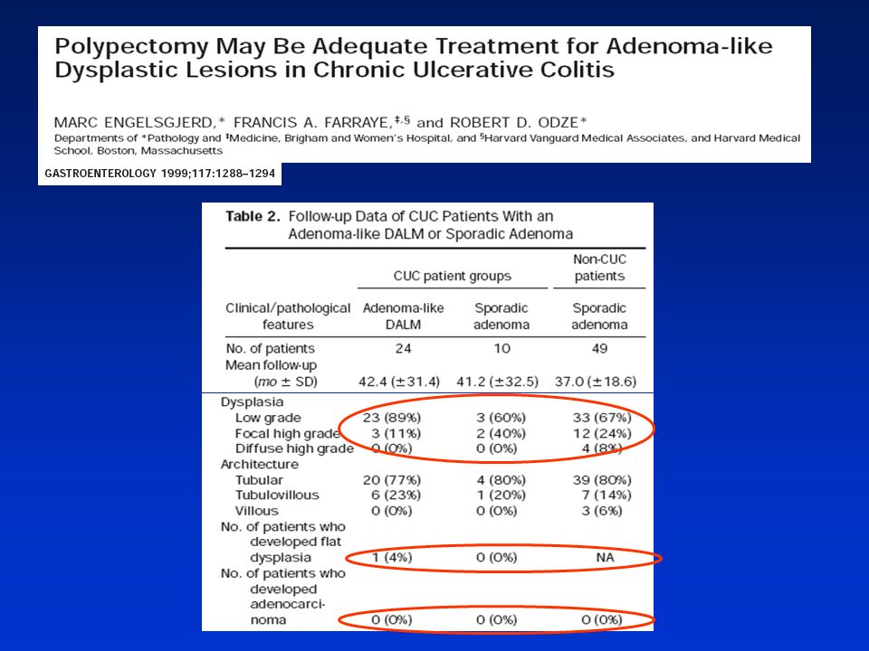 Esto refrenda estudios ya clasicos en los que pacientes con adenoma like dalm se comparaban con pacientes con CU con adenomas esporádicos y con poblacion control con adenomas esporádicos.