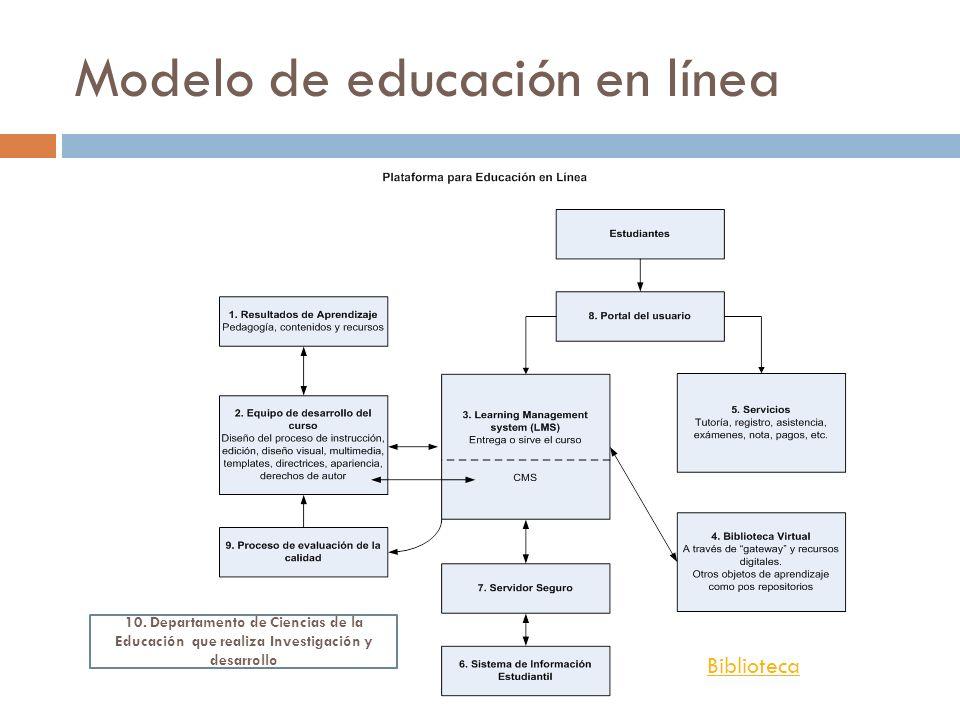 Modelo de educación en línea