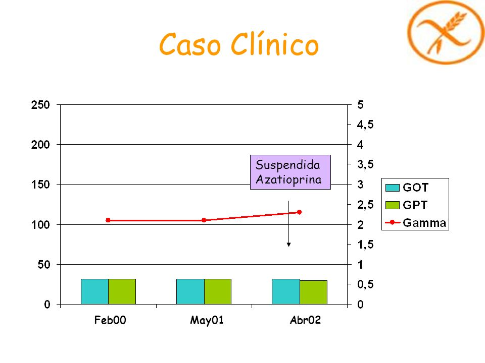 Caso Clínico Suspendida Azatioprina Feb00 May01 Abr02