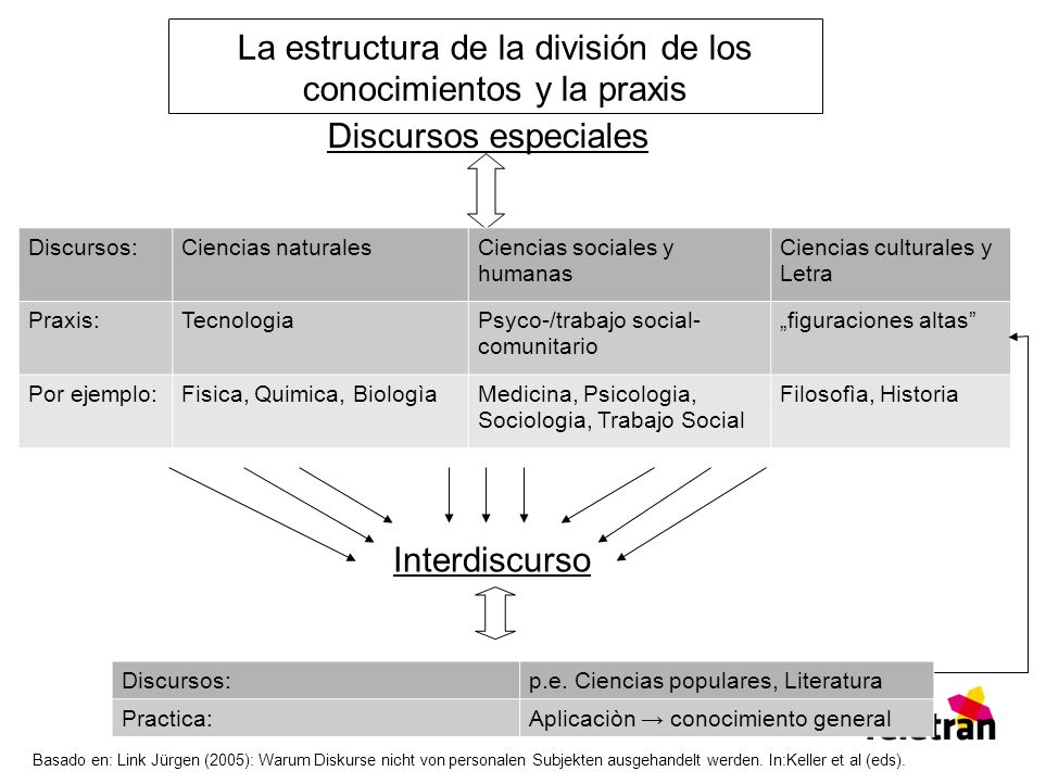 La estructura de la división de los conocimientos y la praxis