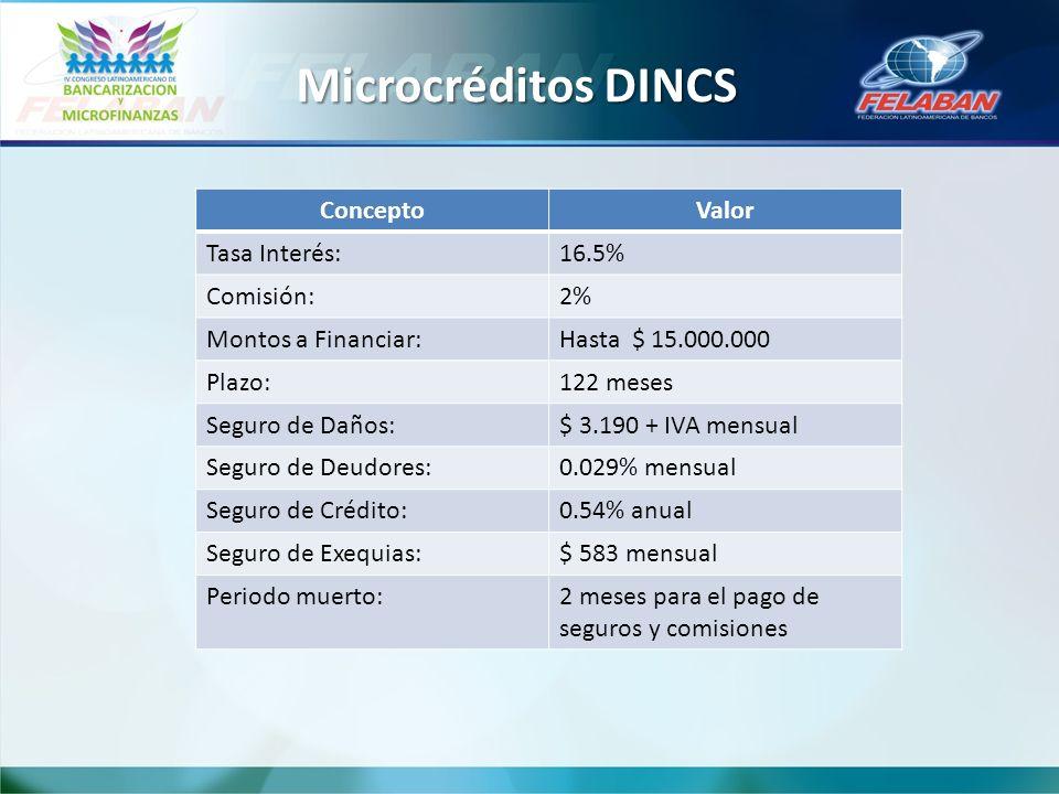 Microcréditos DINCS Concepto Valor Tasa Interés: 16.5% Comisión: 2%