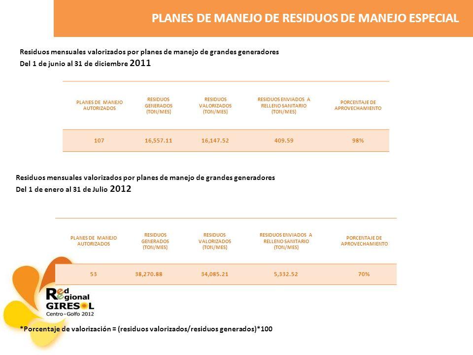PLANES DE MANEJO DE RESIDUOS DE MANEJO ESPECIAL