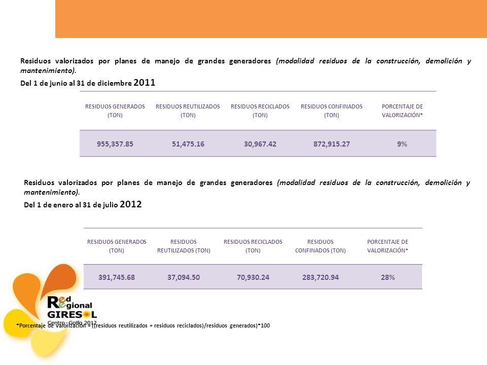 Del 1 de junio al 31 de diciembre 2011 955,357.85 51,475.16 30,967.42