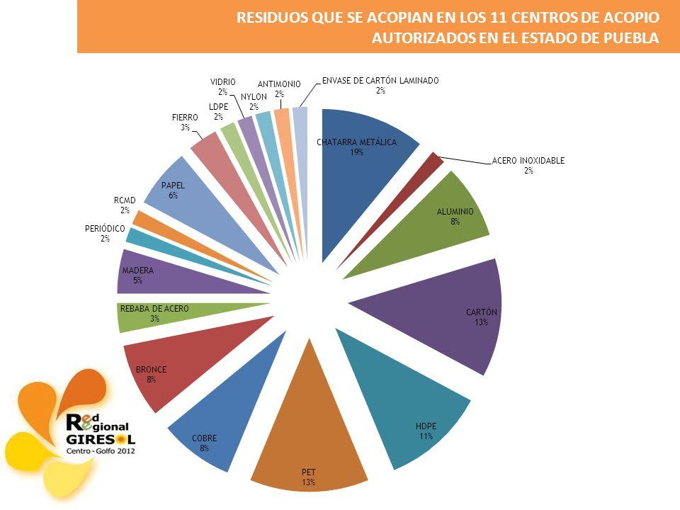 RESIDUOS QUE SE ACOPIAN EN LOS 11 CENTROS DE ACOPIO AUTORIZADOS EN EL ESTADO DE PUEBLA