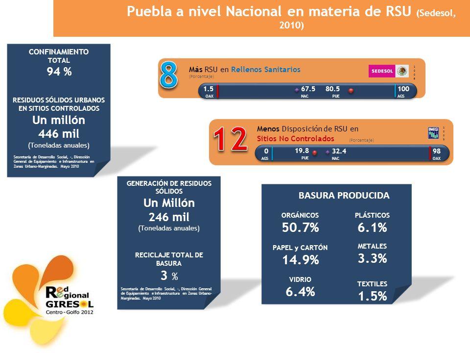 Puebla a nivel Nacional en materia de RSU (Sedesol, 2010)