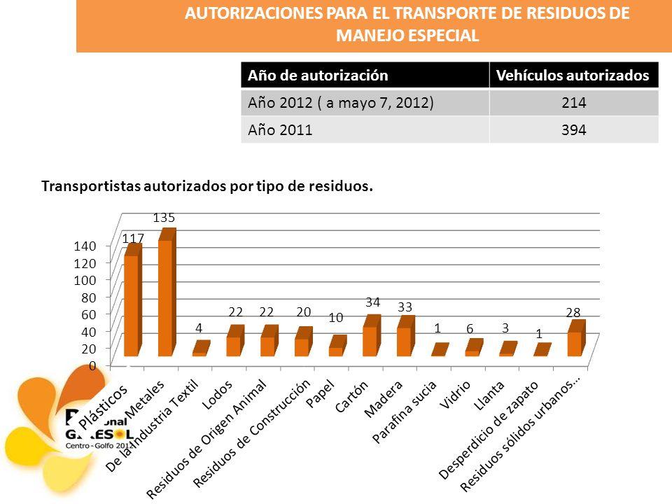 AUTORIZACIONES PARA EL TRANSPORTE DE RESIDUOS DE MANEJO ESPECIAL