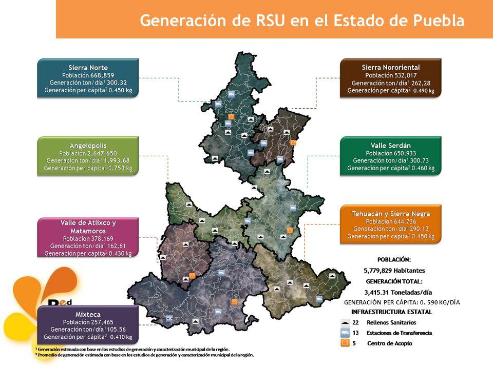 Generación de RSU en el Estado de Puebla