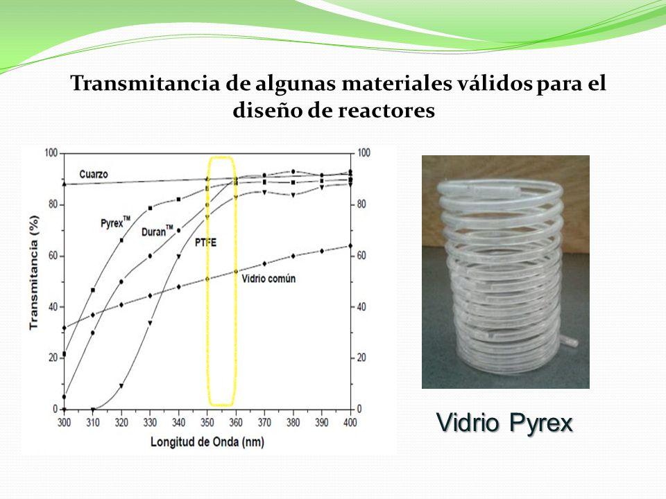 Transmitancia de algunas materiales válidos para el diseño de reactores