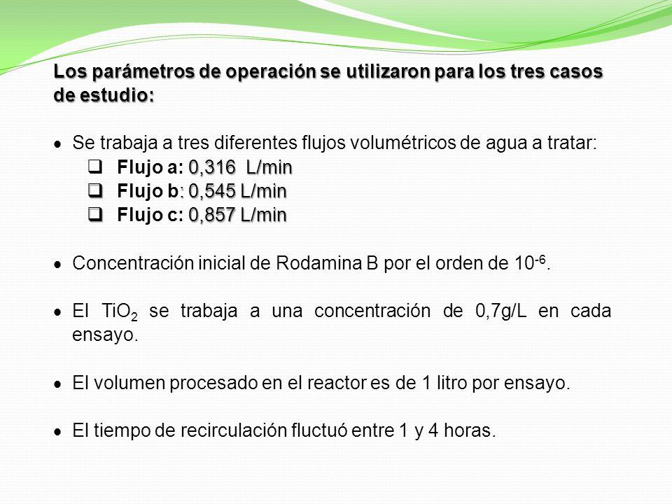 Los parámetros de operación se utilizaron para los tres casos de estudio: