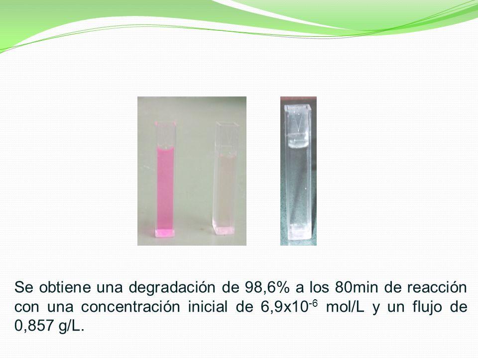 Se obtiene una degradación de 98,6% a los 80min de reacción con una concentración inicial de 6,9x10-6 mol/L y un flujo de 0,857 g/L.