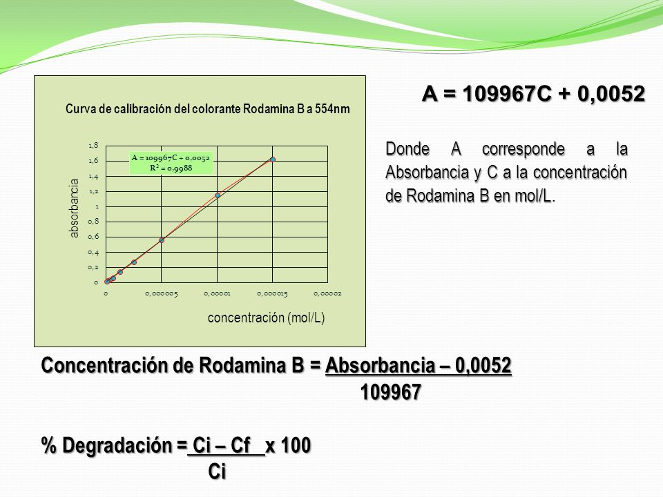 Concentración de Rodamina B = Absorbancia – 0,0052 109967