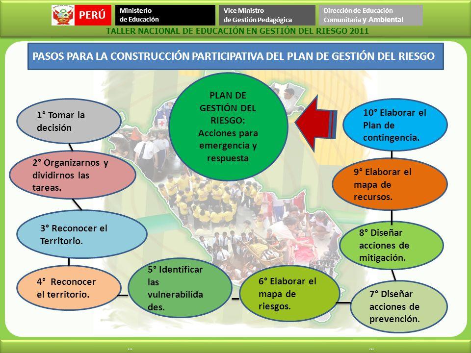 PLAN DE GESTIÓN DEL RIESGO: Acciones para emergencia y respuesta
