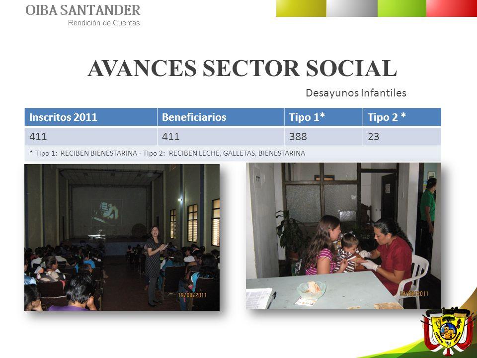 AVANCES SECTOR SOCIAL Desayunos Infantiles Inscritos 2011