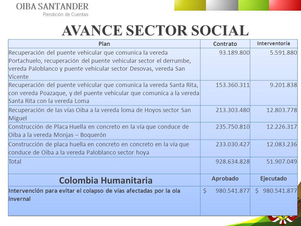 AVANCE SECTOR SOCIAL Colombia Humanitaria Plan Contrato