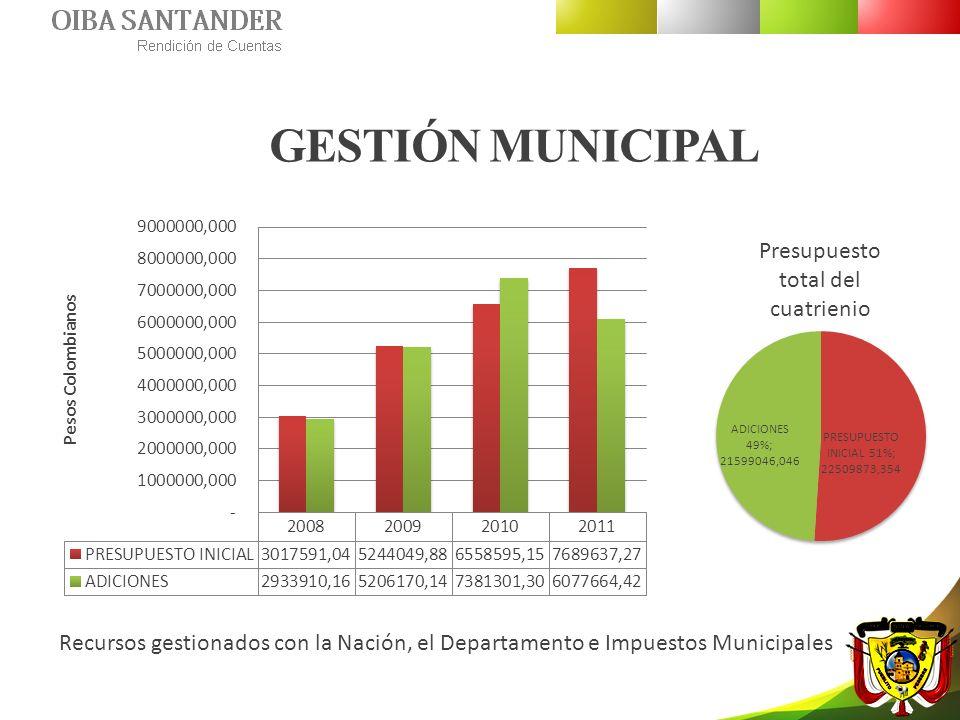 Presupuesto total del cuatrienio