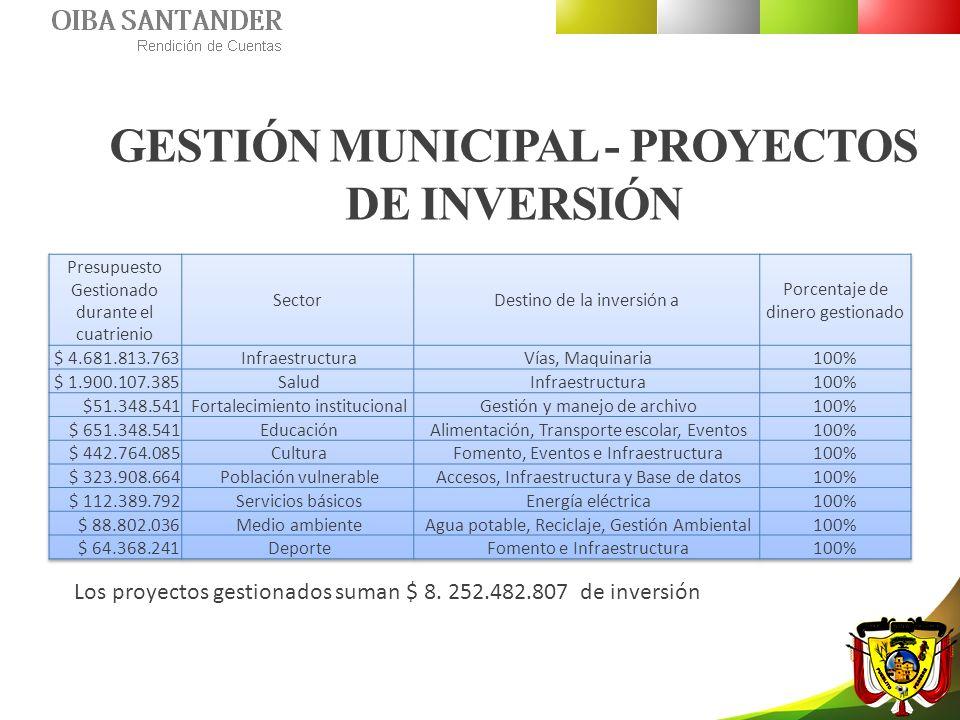 GESTIÓN MUNICIPAL - PROYECTOS DE INVERSIÓN