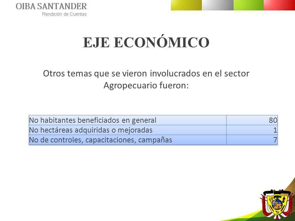 EJE ECONÓMICO Otros temas que se vieron involucrados en el sector Agropecuario fueron: No habitantes beneficiados en general.