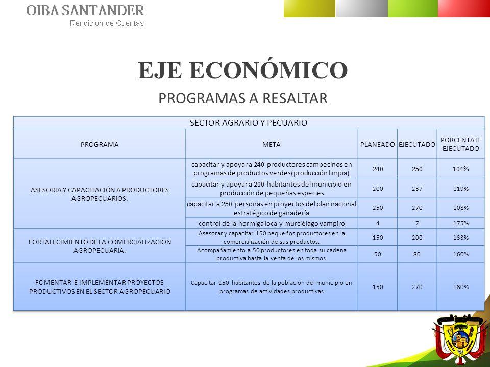 EJE ECONÓMICO PROGRAMAS A RESALTAR SECTOR AGRARIO Y PECUARIO PROGRAMA