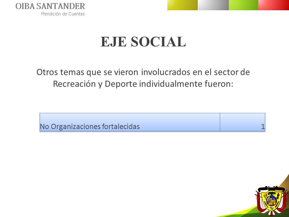 EJE SOCIAL Otros temas que se vieron involucrados en el sector de Recreación y Deporte individualmente fueron: