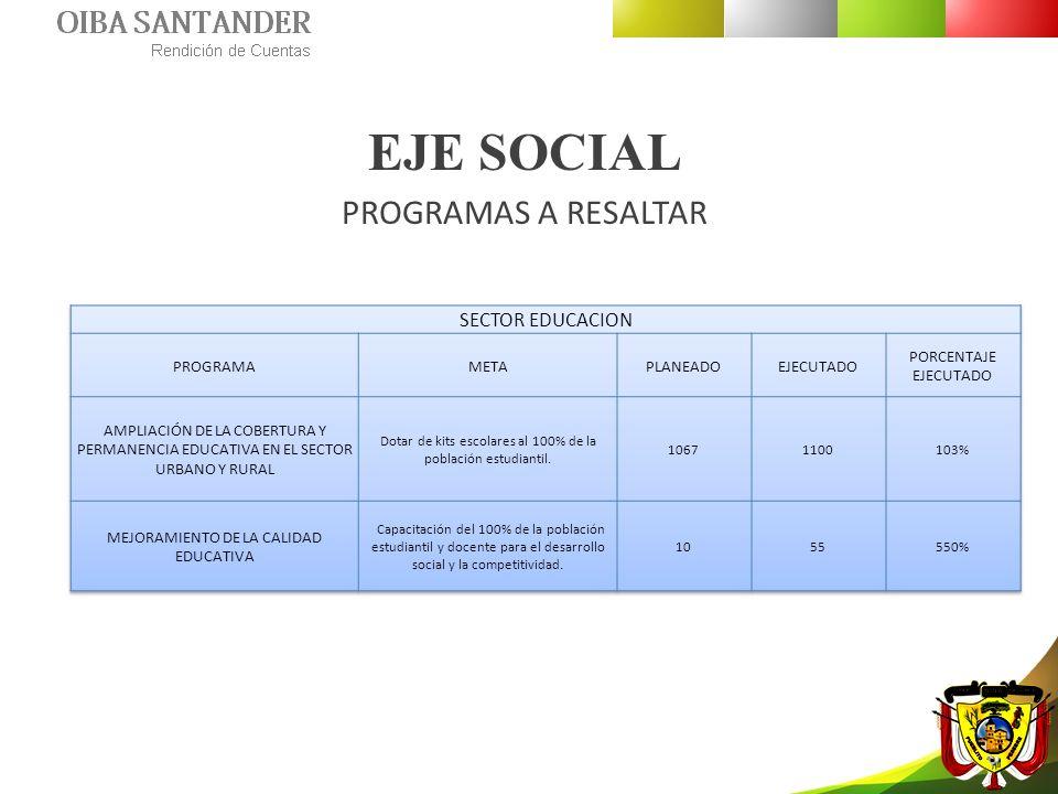 EJE SOCIAL PROGRAMAS A RESALTAR SECTOR EDUCACION PROGRAMA META