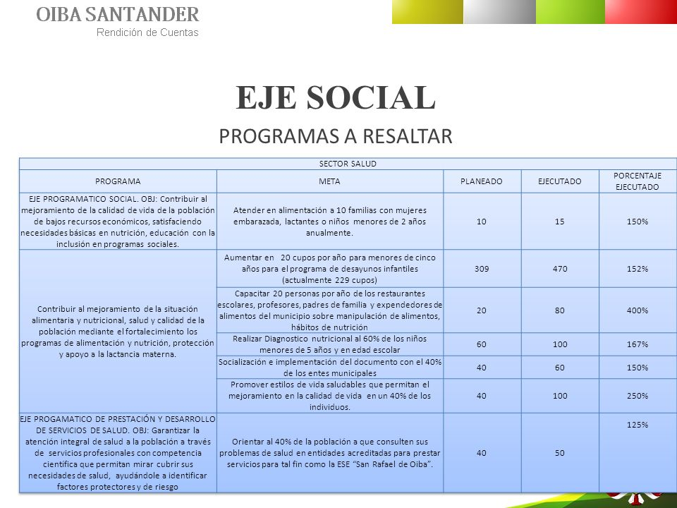 EJE SOCIAL PROGRAMAS A RESALTAR SECTOR SALUD PROGRAMA META PLANEADO