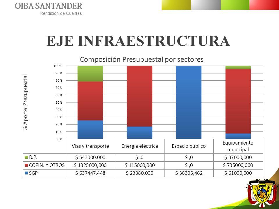 Composición Presupuestal por sectores