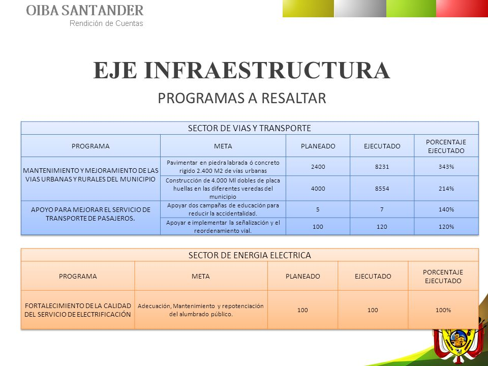 EJE INFRAESTRUCTURA PROGRAMAS A RESALTAR SECTOR DE VIAS Y TRANSPORTE