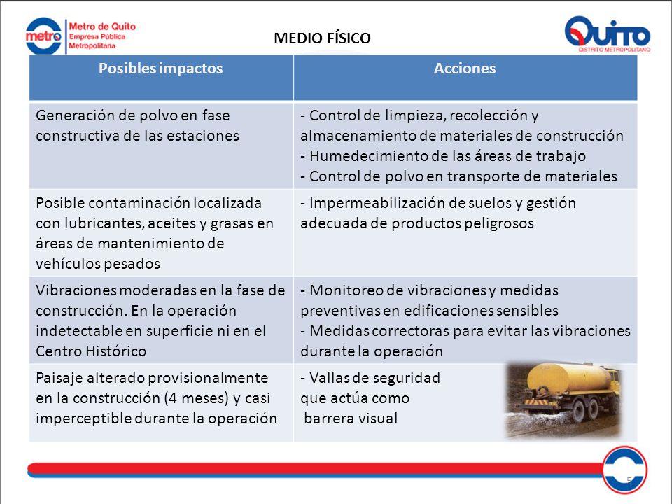 MEDIO FÍSICO Posibles impactos. Acciones. Generación de polvo en fase constructiva de las estaciones.