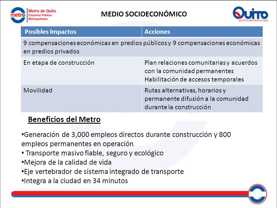 Beneficios del Metro MEDIO SOCIOECONÓMICO