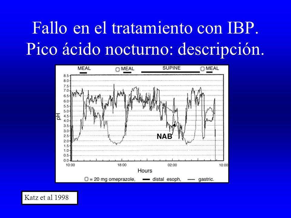 Fallo en el tratamiento con IBP. Pico ácido nocturno: descripción.