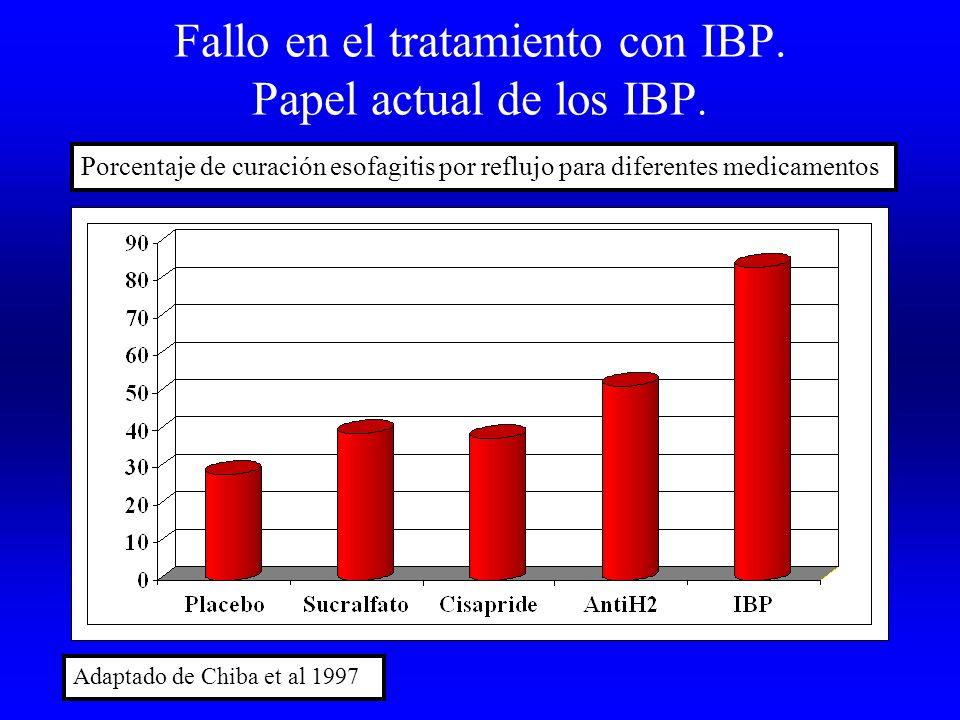 Fallo en el tratamiento con IBP. Papel actual de los IBP.