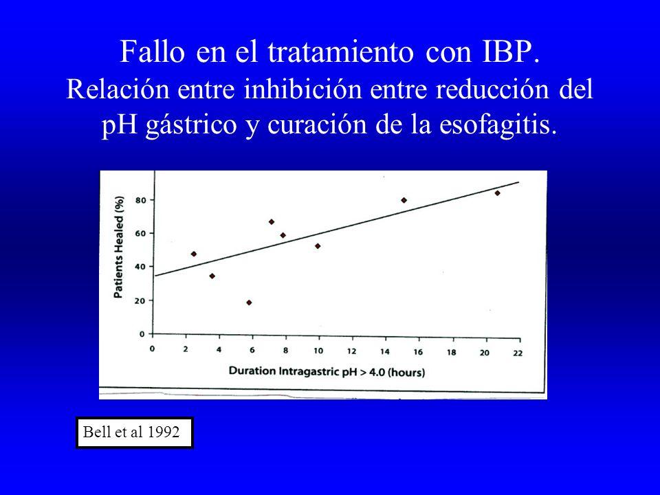 Fallo en el tratamiento con IBP