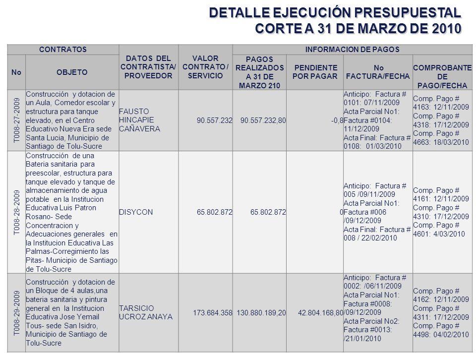 DETALLE EJECUCIÓN PRESUPUESTAL CORTE A 31 DE MARZO DE 2010