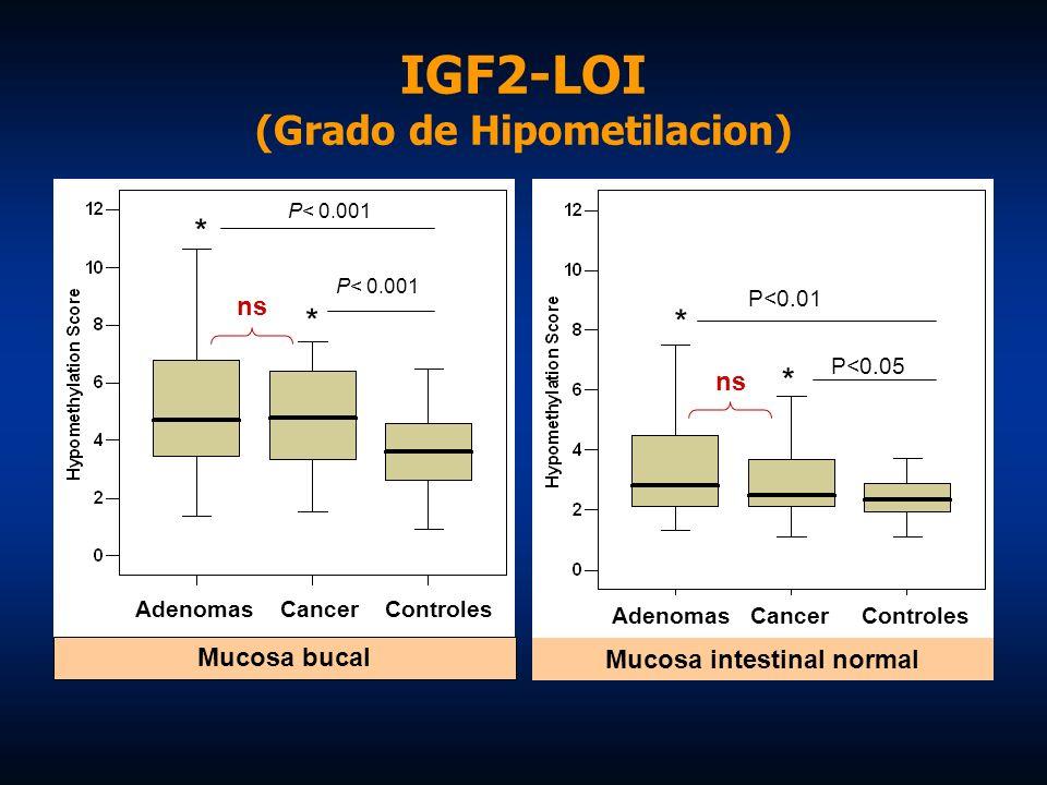 IGF2-LOI (Grado de Hipometilacion)