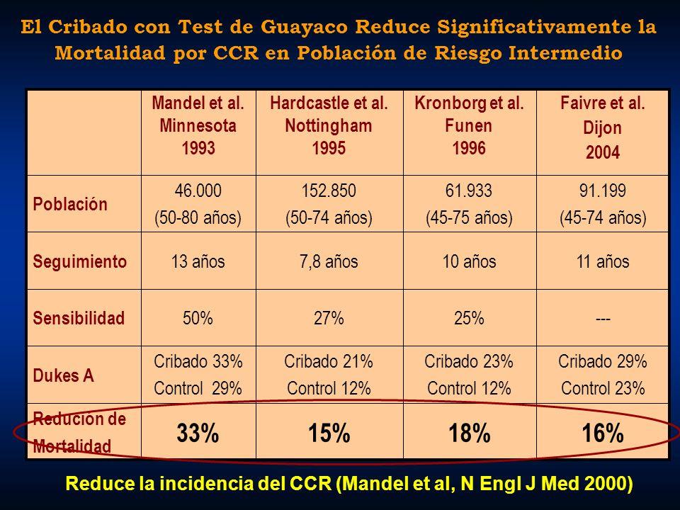 Reduce la incidencia del CCR (Mandel et al, N Engl J Med 2000)
