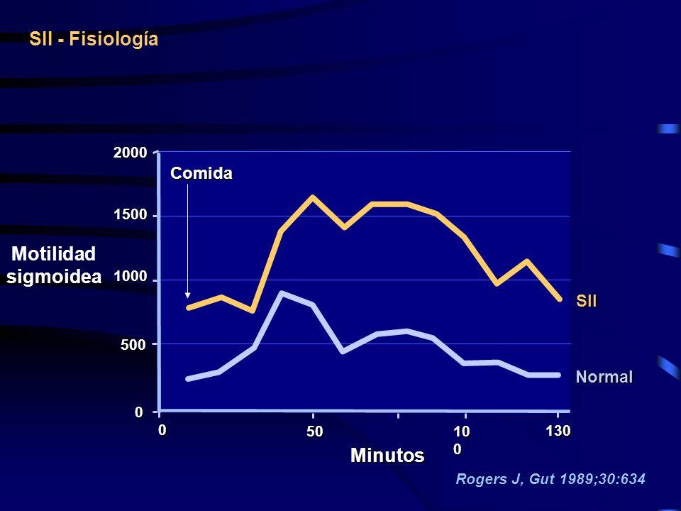 SII - Fisiología Motilidad sigmoidea Minutos Comida SII Normal 2000