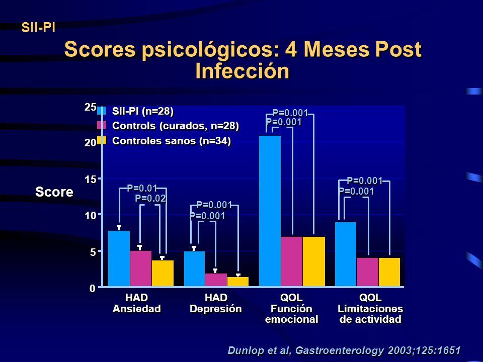 Scores psicológicos: 4 Meses Post Infección Limitaciones de actividad
