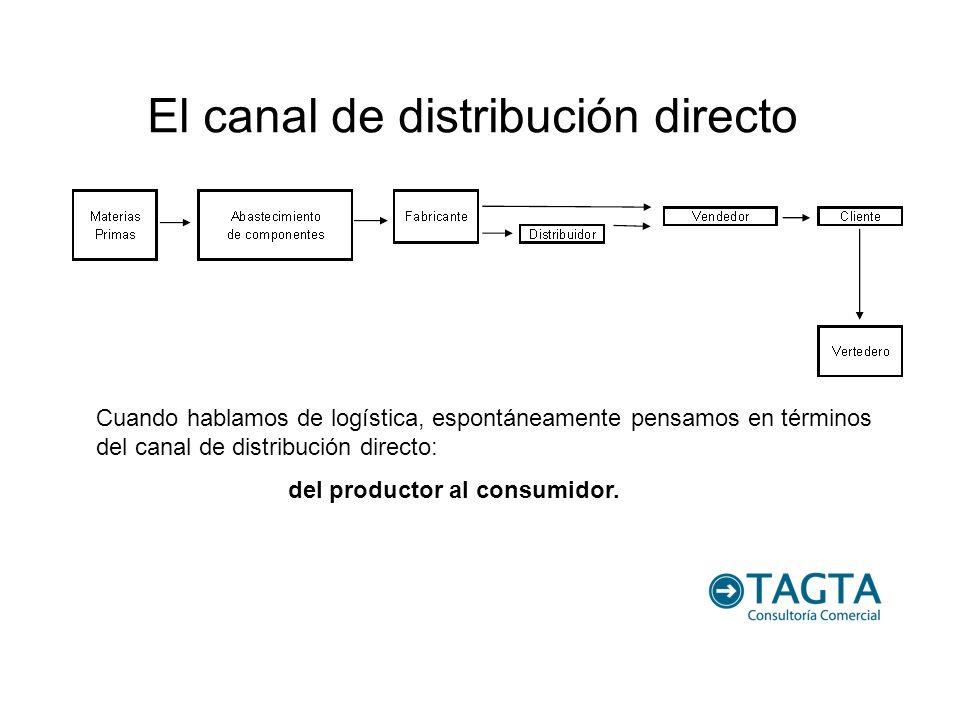 El canal de distribución directo