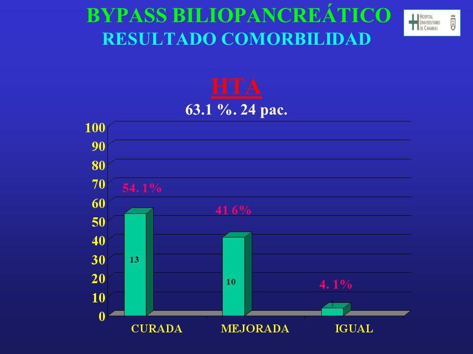 BYPASS BILIOPANCREÁTICO RESULTADO COMORBILIDAD HTA 63.1 %. 24 pac.