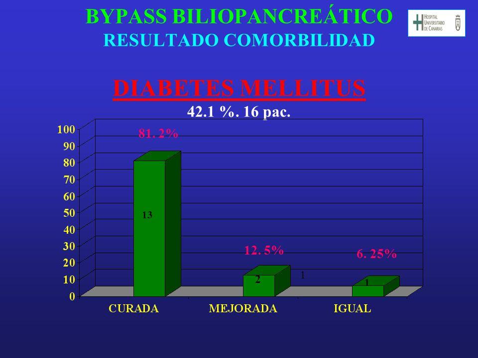 BYPASS BILIOPANCREÁTICO RESULTADO COMORBILIDAD DIABETES MELLITUS 42