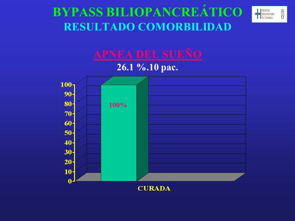 BYPASS BILIOPANCREÁTICO RESULTADO COMORBILIDAD APNEA DEL SUEÑO 26. 1 %