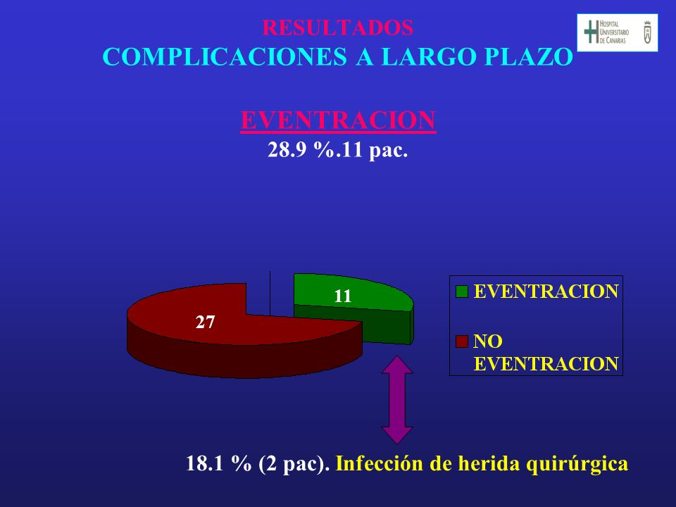 RESULTADOS COMPLICACIONES A LARGO PLAZO EVENTRACION 28.9 %.11 pac.