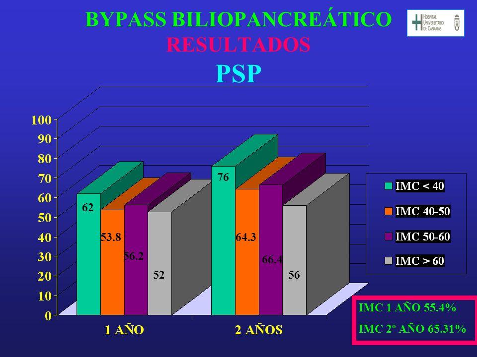 BYPASS BILIOPANCREÁTICO RESULTADOS PSP