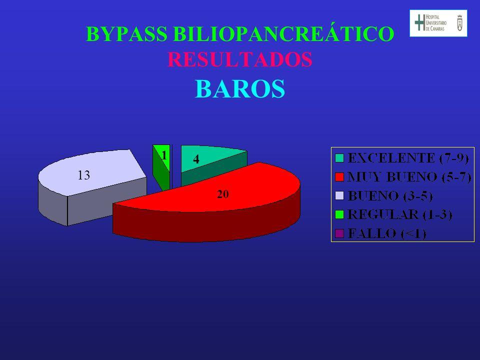 BYPASS BILIOPANCREÁTICO RESULTADOS BAROS